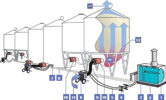 """DryAir Gran Drying System"""